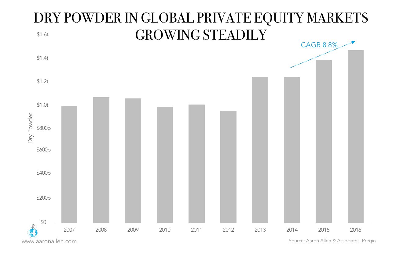 Dry Powder Private Equity Restaurant Valuation Multiples