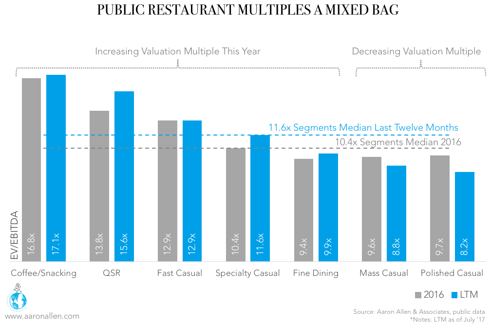 Public Restaurant Valuation Multiples