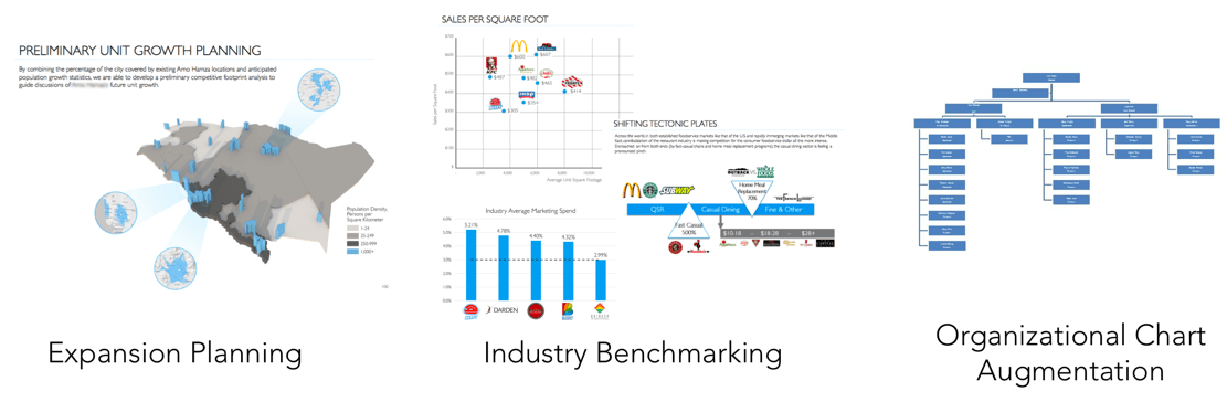 Restaurant Industry Comparables