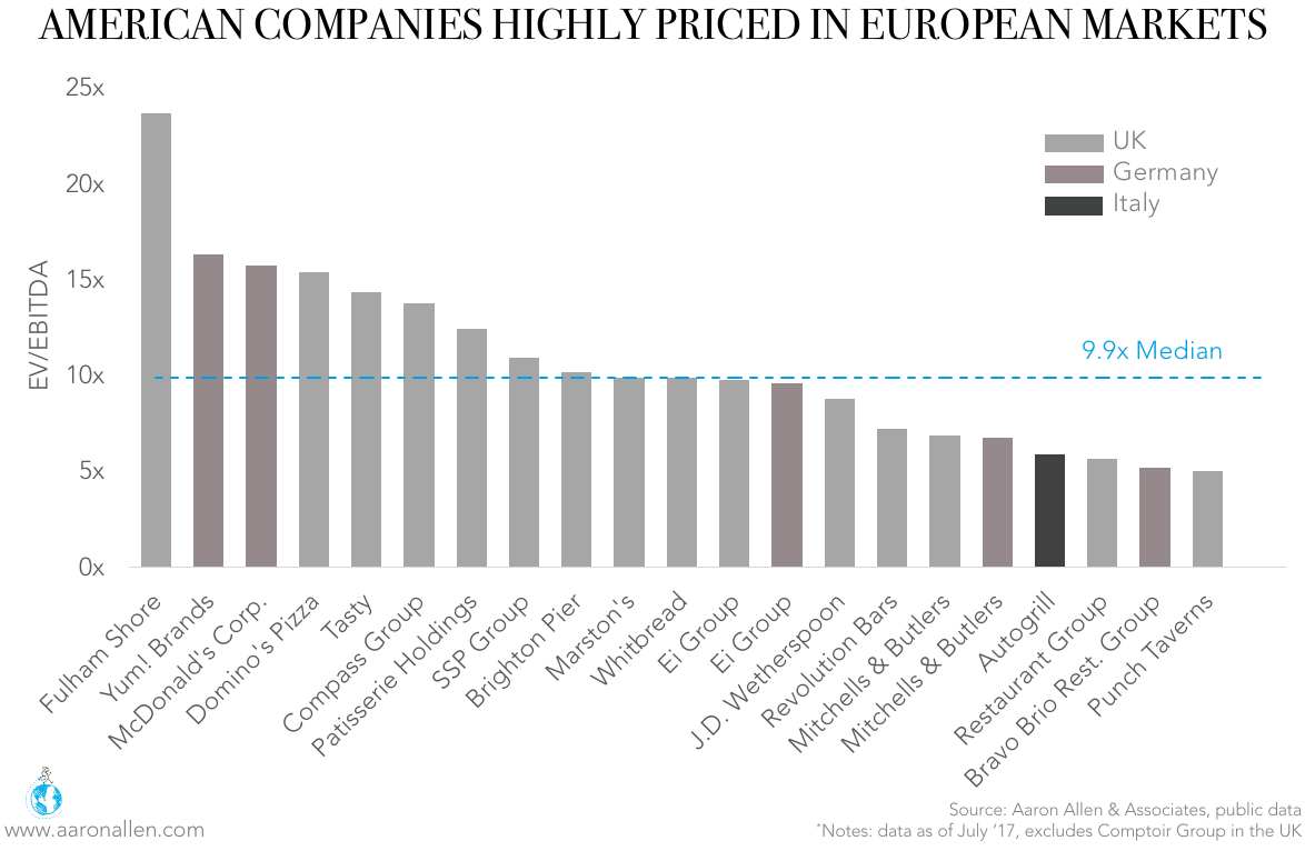 restaurant valuation multiples in Europe