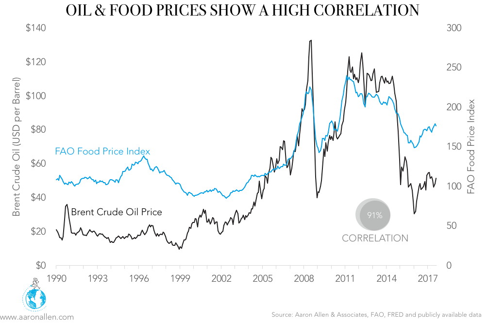 restaurant food commodities and oil price correlation-1