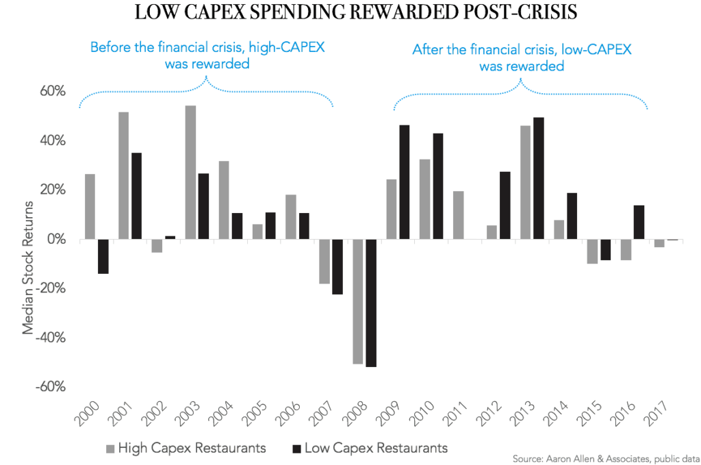 Low CAPEX Spend Rewarded Post-Crisis