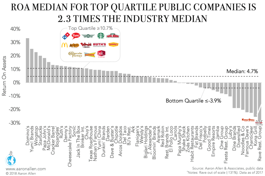 ROA for top-quartile companies 2.3x industry median