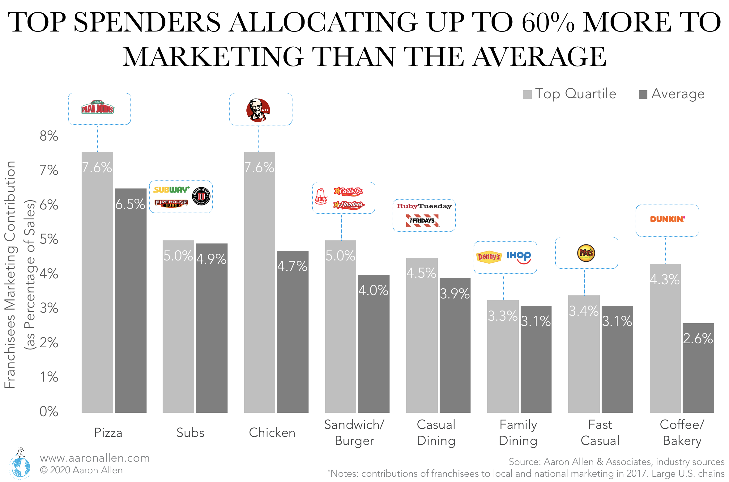 Top quartile allocating significantly more to restaurant marketing spend